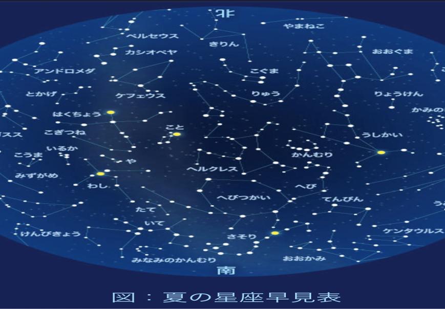 夏の星座早見表