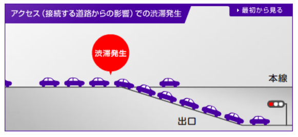 出口からの一般道路に接続する交通渋滞