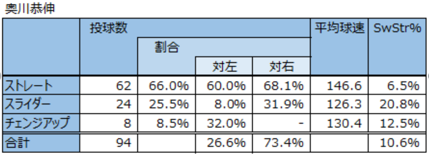 奥川恭伸ストレートとスライダーとチェンジアップ8月7日