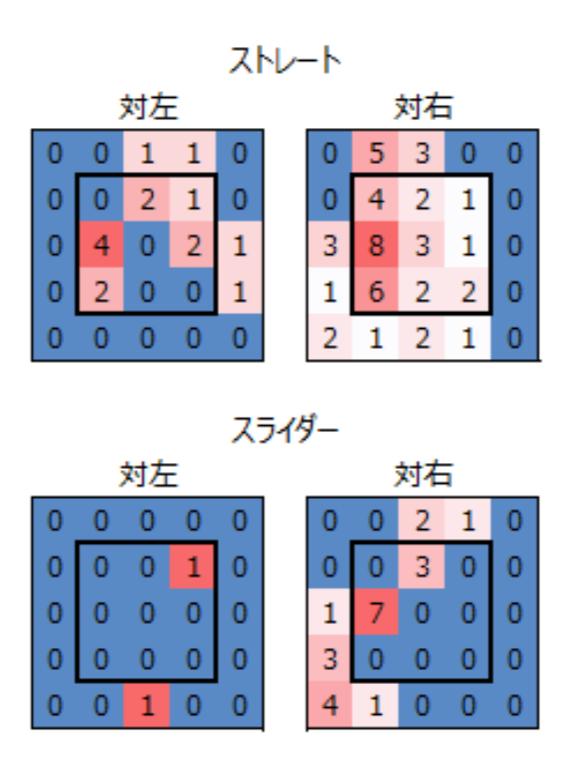 奥川恭伸ストレートとスライダー8月7日