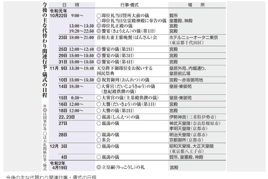 天皇即位の礼関連行事と儀式日程