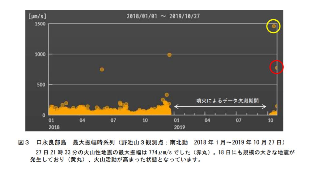 気象庁口永良部島火山活動