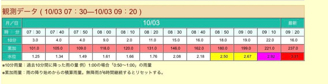 高知県観測データ