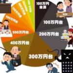 日本人の年収