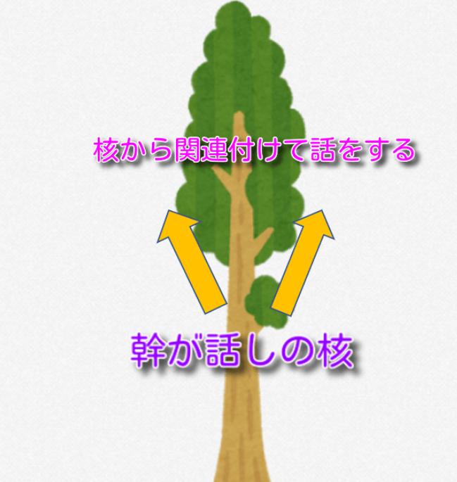 伝え方 イメージ 木
